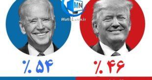 انتخابات ریاست جمهوری آمریکا برای سال ۲۰۲۰ از تاریخ ۳ نوامبر از ابتدای صبح تا اواخر شب آغاز خواهد شد و قرار است در دهم نوامبر نتایج انتخابات به صورت رسمی منتشر شود